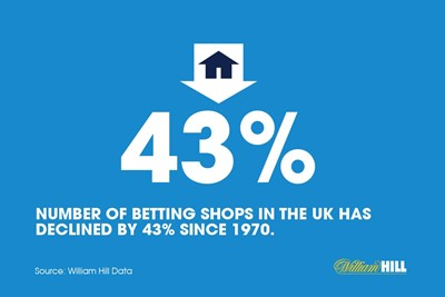About the number of betting shops...
