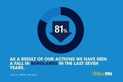 About crime reduction - Burglaries...