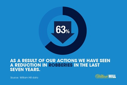About crime reduction - Robberies...